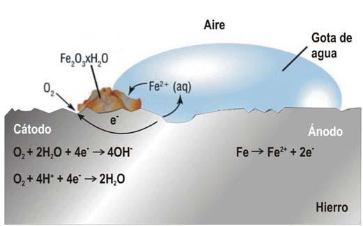 Dibujo del proceso de corrosión